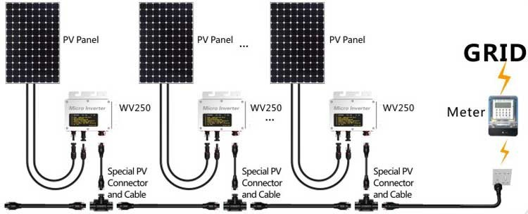 Ip65 250w Grid Tie Micro Inverter 22 50vdc Pure Sine Wave