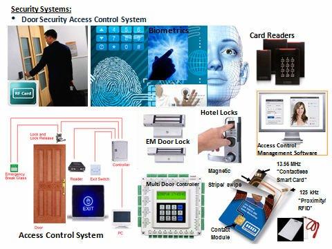 Access Control Security Systems - Buy Door Access Control ...