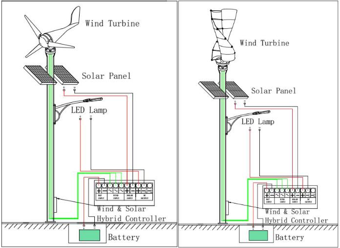 30w 60w 80w Wind Solar Hybrid Street Light System Project ...