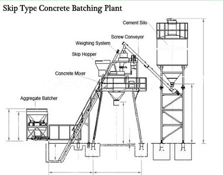 types mechanical plant hzs75 hopper lift type concrete planthopper diagram