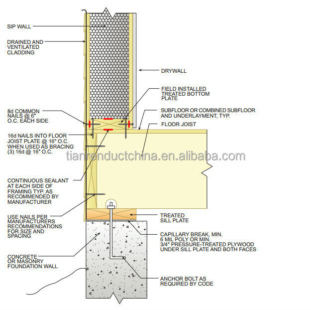 Structural Insulated Panel View Insulated Panel Terasun