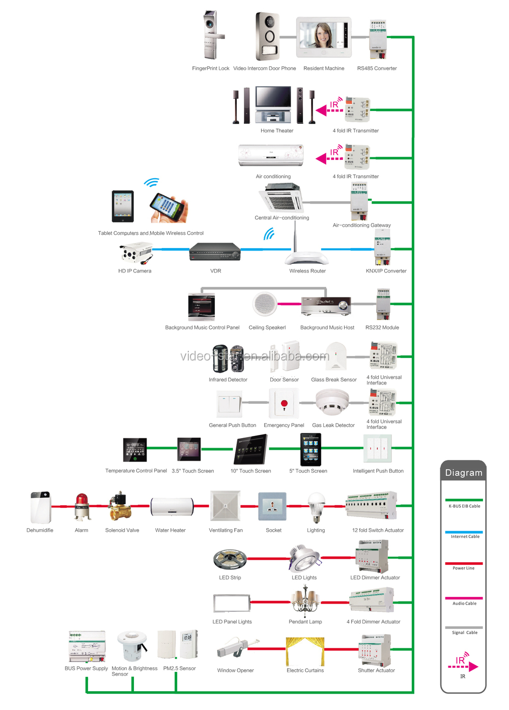 Knx Lighting Control Wiring Diagram | Wiring Library