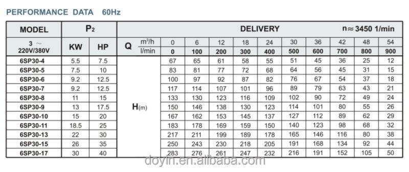 electric motor price list