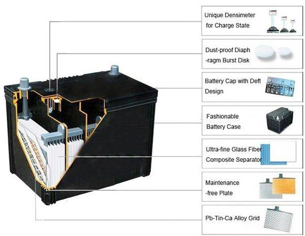 60038 mf 12 v 100ah batterie de voiture prix de gros accumulateurs auto id de produit 1622550274. Black Bedroom Furniture Sets. Home Design Ideas
