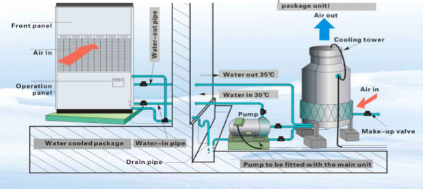 Water Cooled Package Unit Type Air Conditioner Buy Water