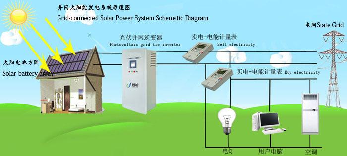 10kw 20kw 30kw Big Solar Power System/3kw 5kw 6kw 8kw Home ...