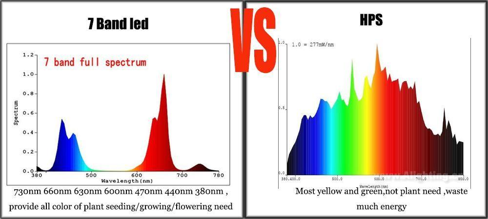 30w 50w 100w Led Grow Chip Multi Color Full Spectrum Led