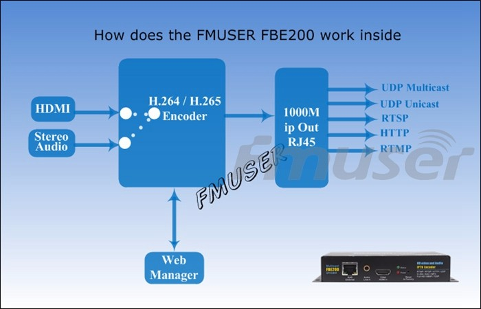 FMUSER H 264/H 265 IPTV Encoder RTMPS HLS M3U8 HD To IP Encoder For Video  Live Streaming Facebook Youtube Wowza, LAN Connection