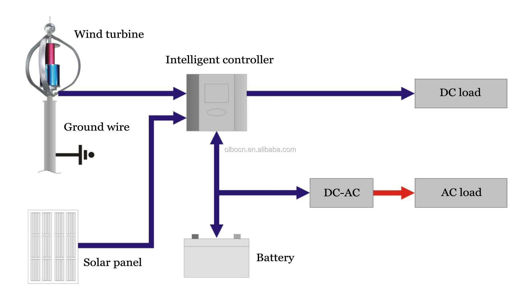 AC Electric Moto...Baldor Cable