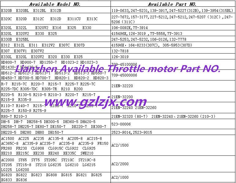 Bagger Teile von E330C E315C Gas EC Motor 191-5611Großhandel, Hersteller, Herstellungs