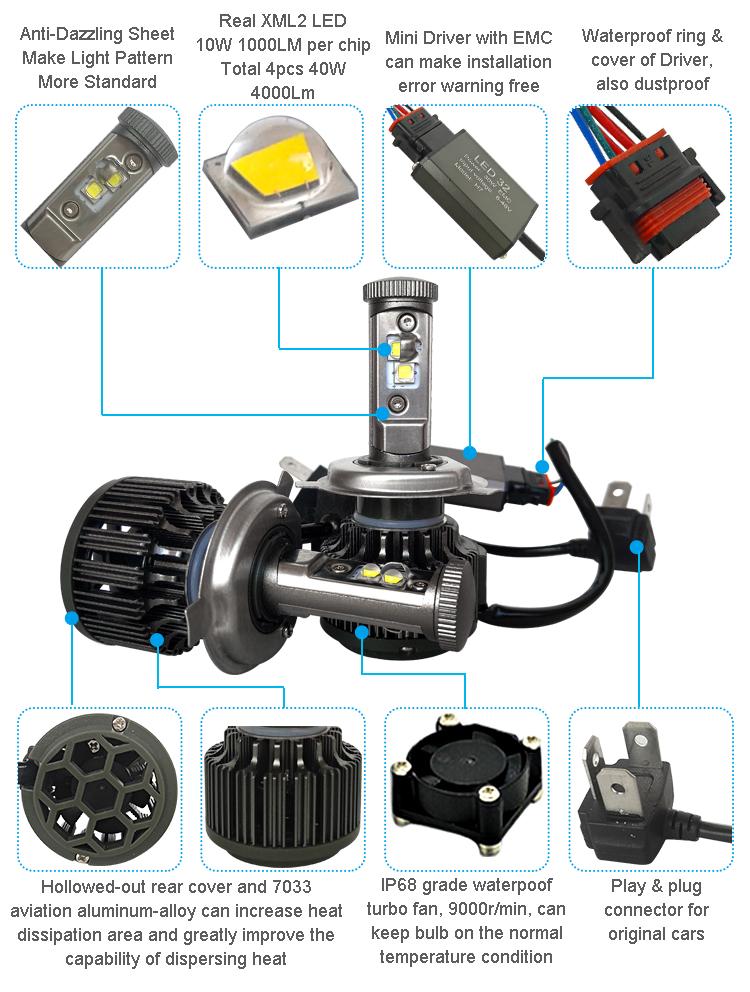 New H4 CREE LED Motorcycle Headlight Bulb 4000LM 40W HiLo 20W Low Beam Conversion Kit 3000K 4300K 6000K DC 12V P43T Headlamp (4)