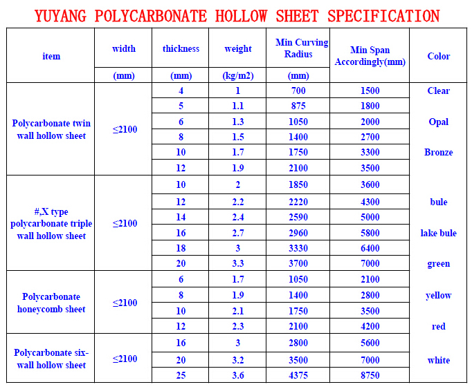 Solid Polycarbonate Sheet Polycarbonate Solid Sheet
