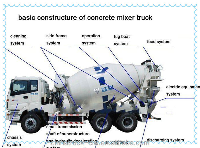 Well Known Sino Brand 6x4 Mixing Drum Concrete Mixer Truck