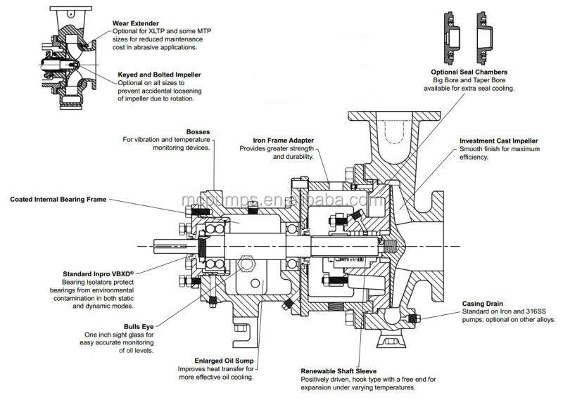 Centrifugal Pump Mechanical Seal Diagram