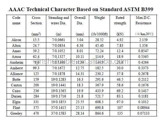 95mm Copper Cable Buy 33kv Abc Aerial Bundle Cable