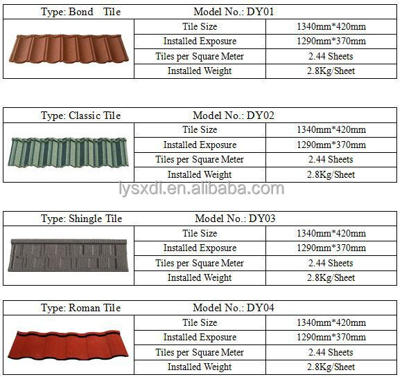 Coated Spanish Terracotta Plastic Pvc Synthetic Resin Roof