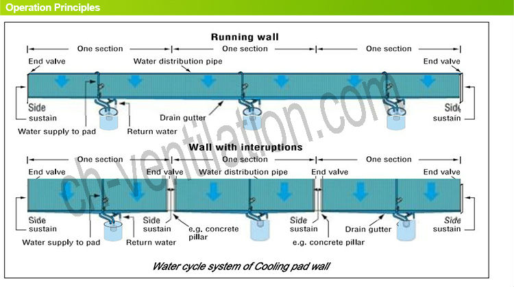 High Quality Greenhouse Wet Wall Evaporative Cooling